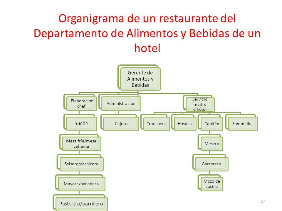 Organigrama de un restaurante del Departamento de Alimentos y Bebidas de un hotel