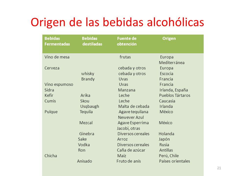 Origen de las bebidas alcohólicas