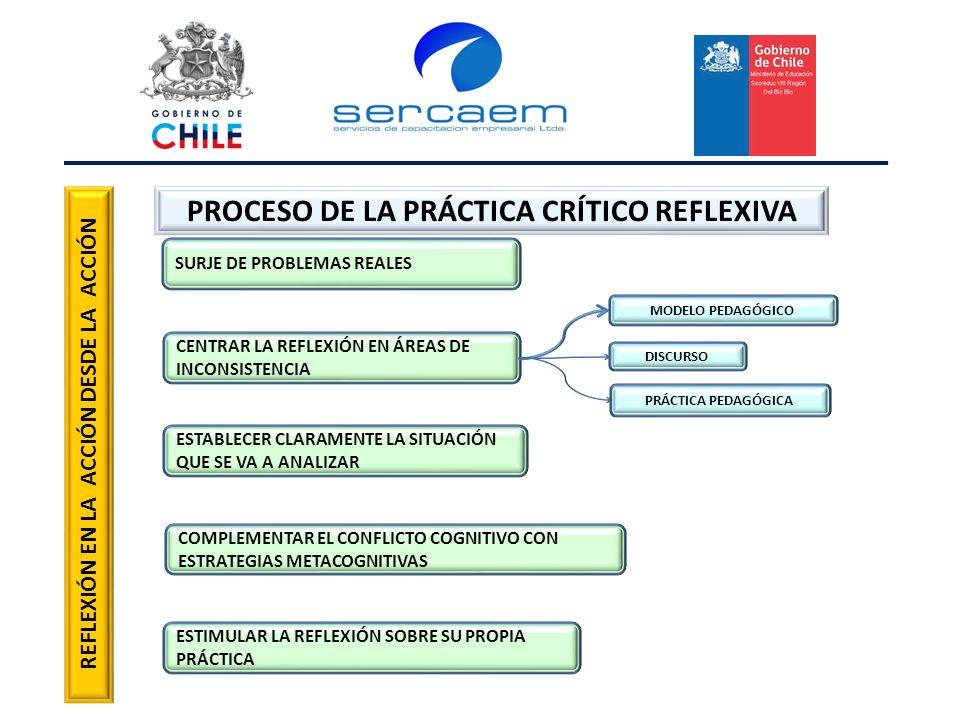 PROCESO DE LA PRÁCTICA CRÍTICO REFLEXIVA