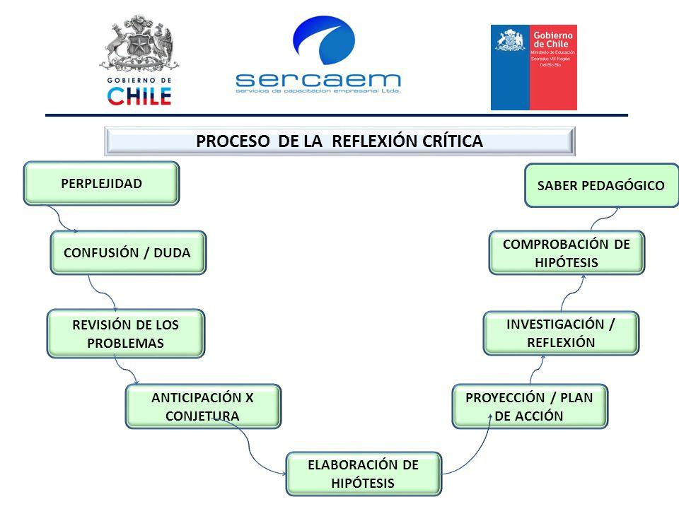 PROCESO DE LA REFLEXIÓN CRÍTICA