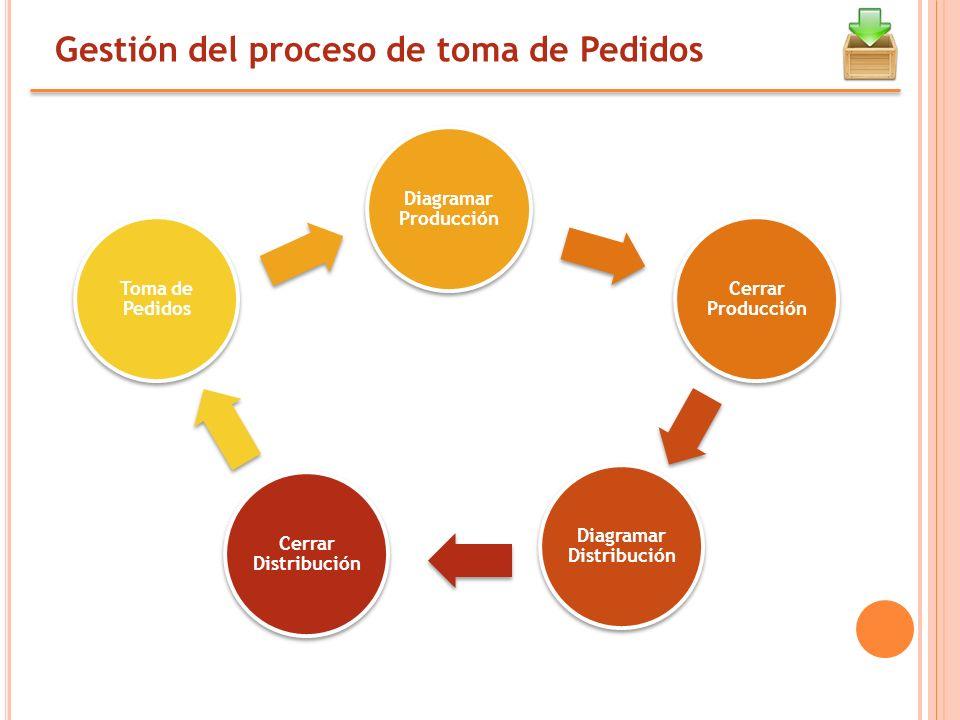 Diagramar Distribución