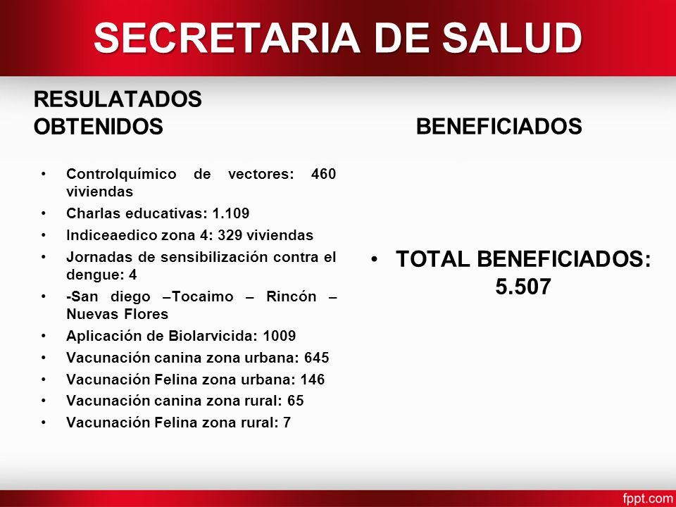 SECRETARIA DE SALUD RESULATADOS OBTENIDOS BENEFICIADOS