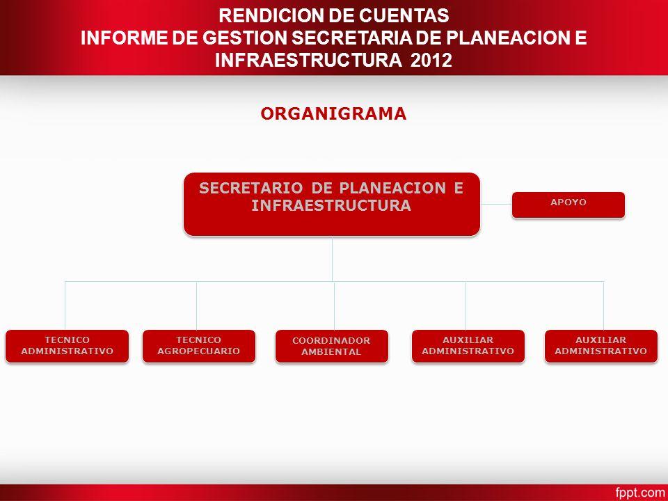 INFORME DE GESTION SECRETARIA DE PLANEACION E INFRAESTRUCTURA 2012