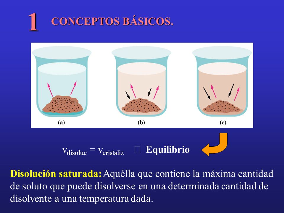 1 CONCEPTOS BÁSICOS. vdisoluc = vcristaliz Þ Equilibrio
