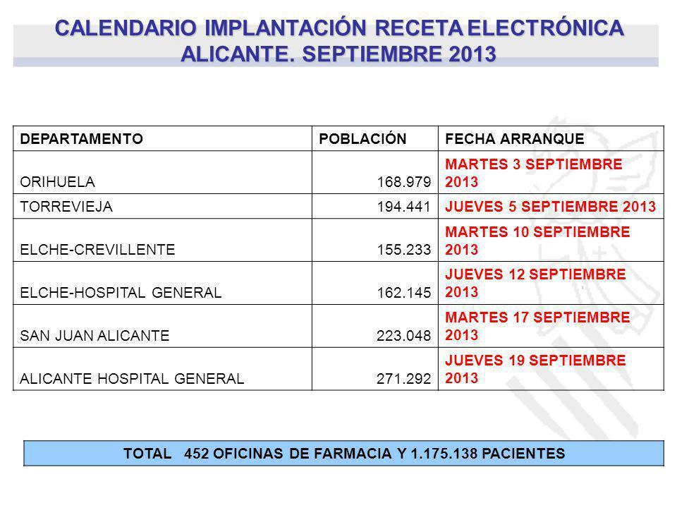 CALENDARIO IMPLANTACIÓN RECETA ELECTRÓNICA ALICANTE. SEPTIEMBRE 2013