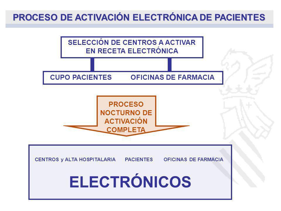 ELECTRÓNICOS PROCESO DE ACTIVACIÓN ELECTRÓNICA DE PACIENTES