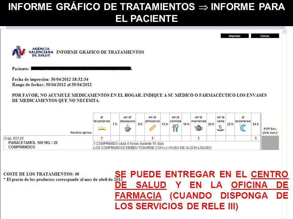 INFORME GRÁFICO DE TRATAMIENTOS  INFORME PARA EL PACIENTE