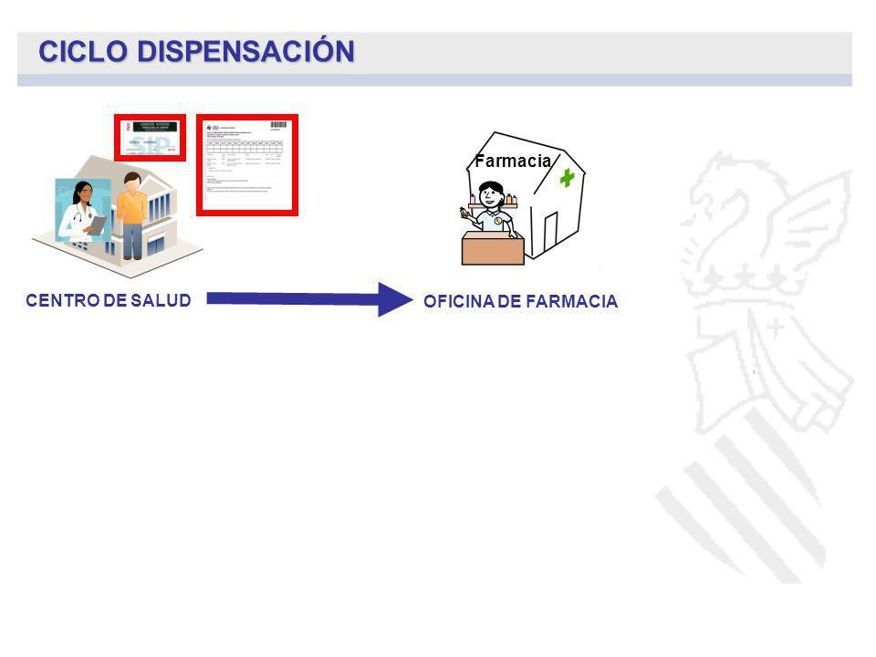 CICLO DISPENSACIÓN Farmacia CENTRO DE SALUD OFICINA DE FARMACIA