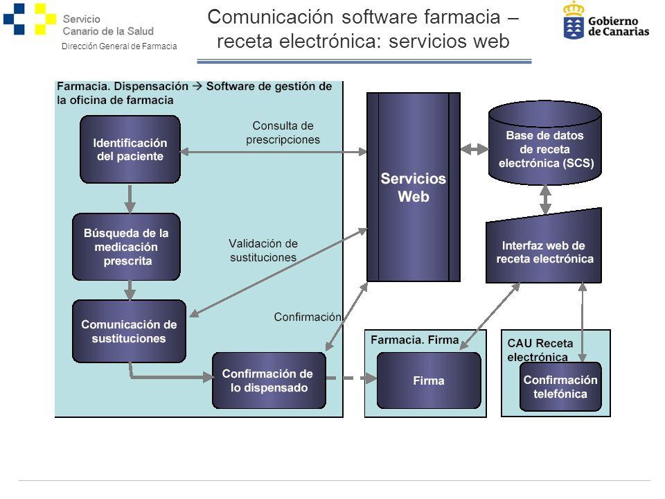 Comunicación software farmacia – receta electrónica: servicios web