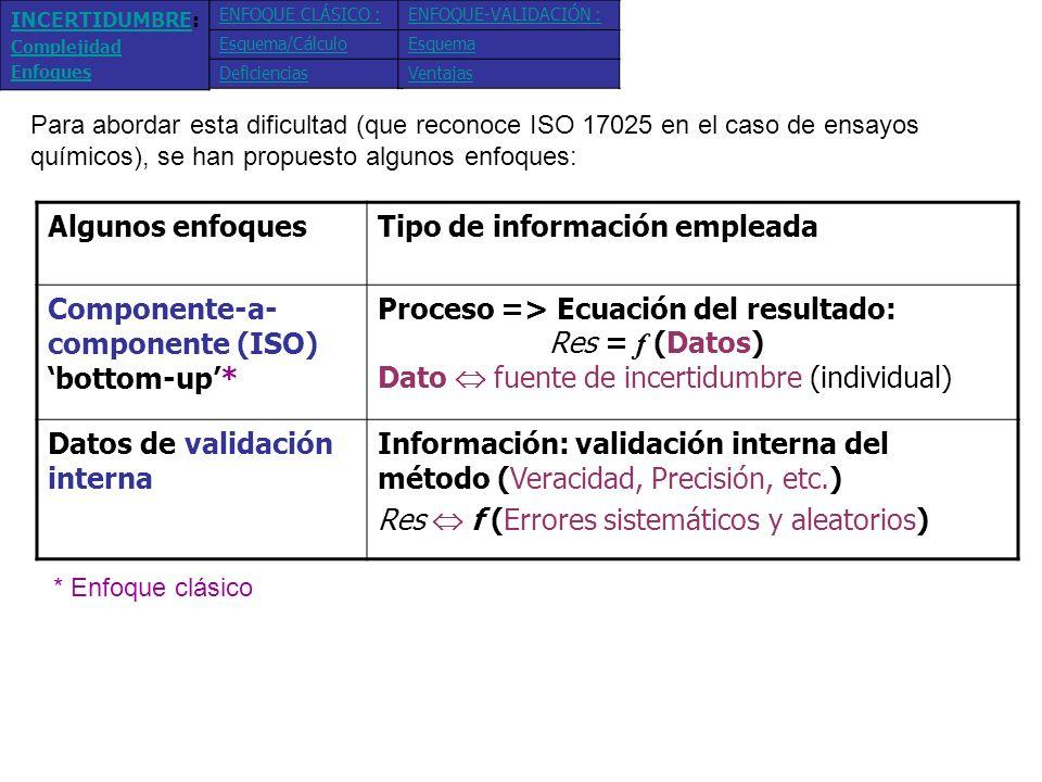 Tipo de información empleada Componente-a-componente (ISO)