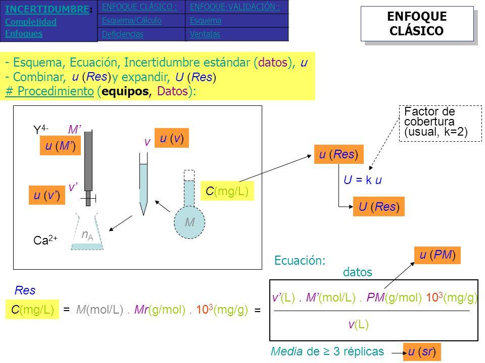 Esquema, Ecuación, Incertidumbre estándar (datos), u