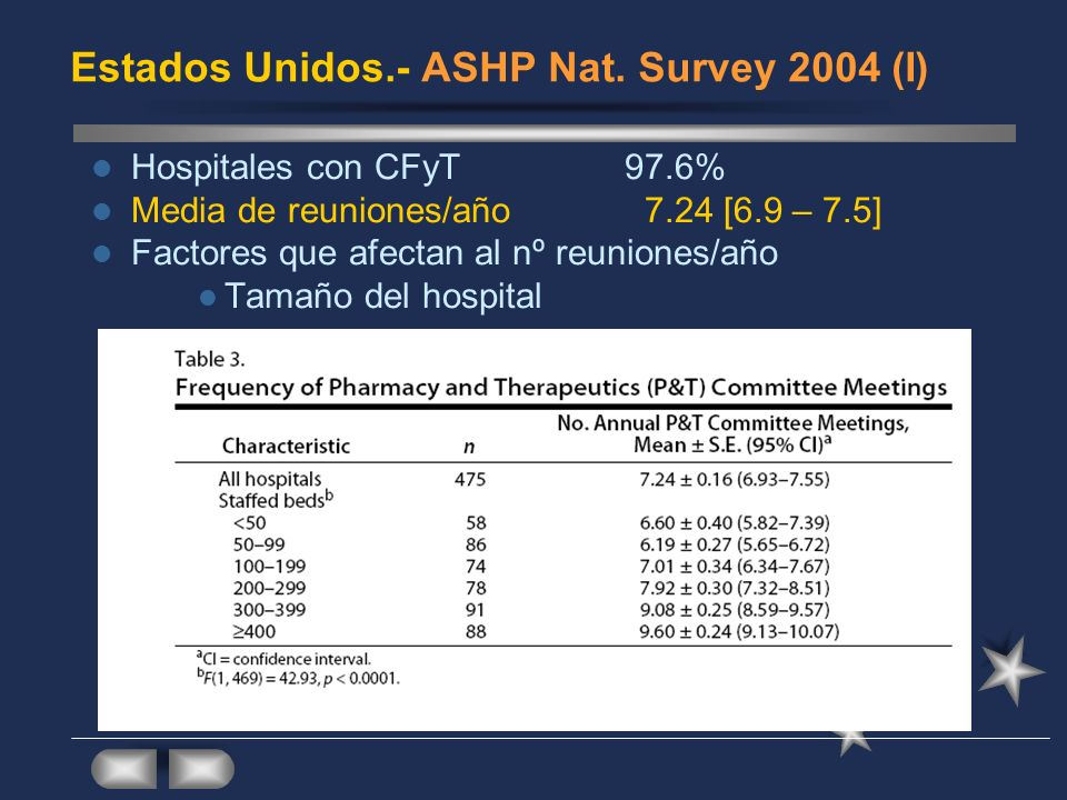 Estados Unidos.- ASHP Nat. Survey 2004 (I)