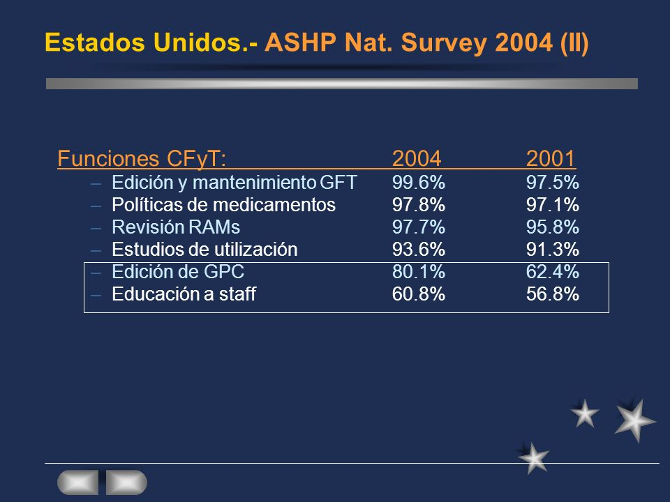 Estados Unidos.- ASHP Nat. Survey 2004 (II)