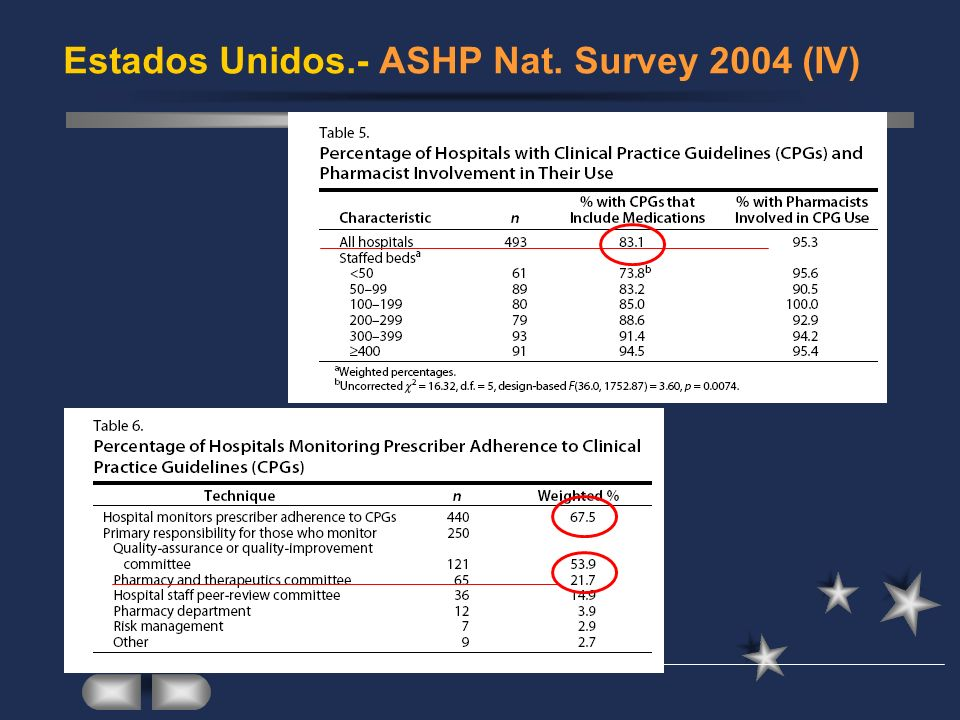 Estados Unidos.- ASHP Nat. Survey 2004 (IV)
