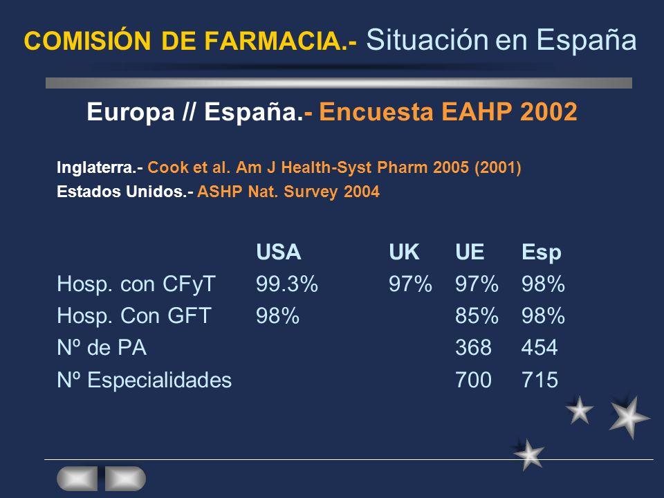 COMISIÓN DE FARMACIA.- Situación en España