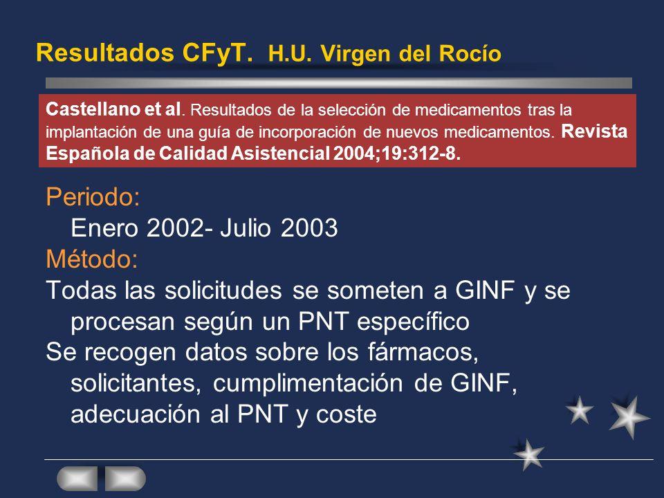 Resultados CFyT. H.U. Virgen del Rocío