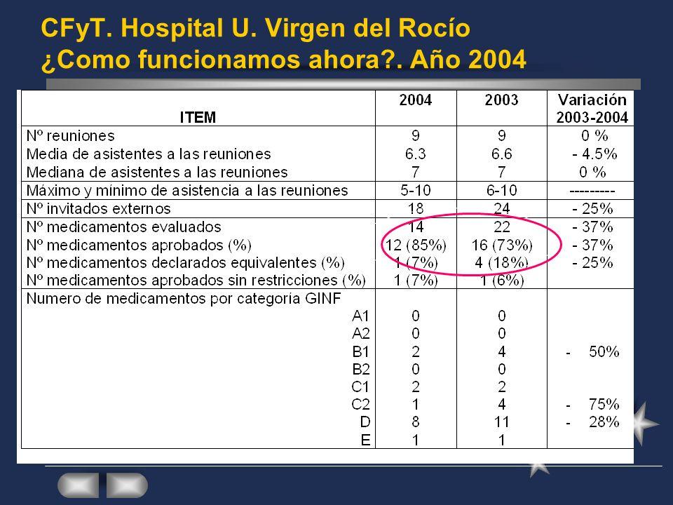 CFyT. Hospital U. Virgen del Rocío ¿Como funcionamos ahora . Año 2004