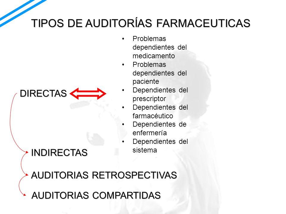 TIPOS DE AUDITORÍAS FARMACEUTICAS