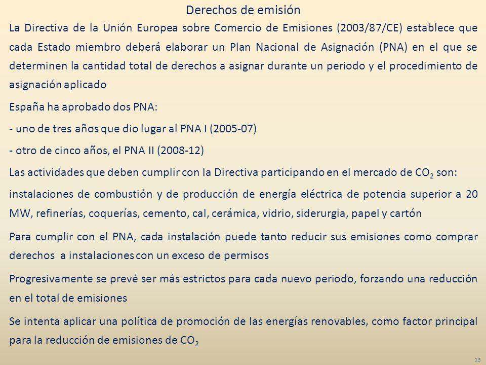 Derechos de emisión