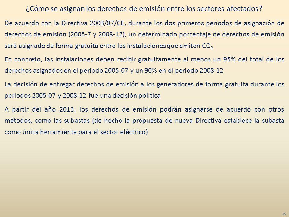 ¿Cómo se asignan los derechos de emisión entre los sectores afectados