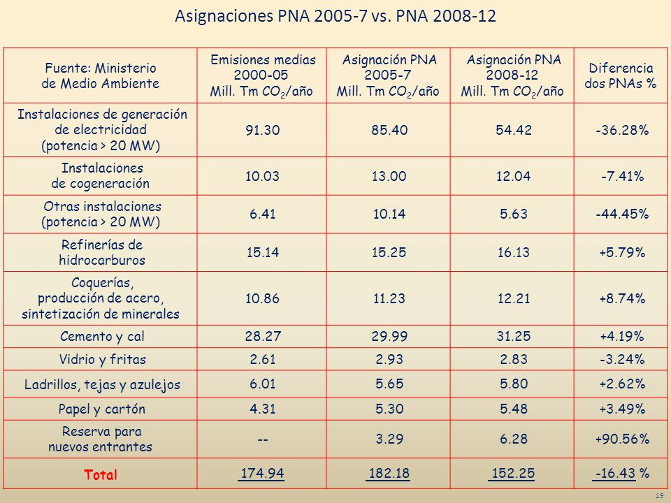 Asignaciones PNA 2005-7 vs. PNA 2008-12
