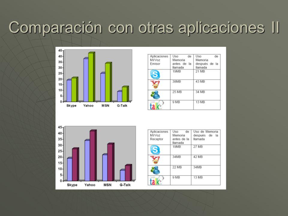 Comparación con otras aplicaciones II