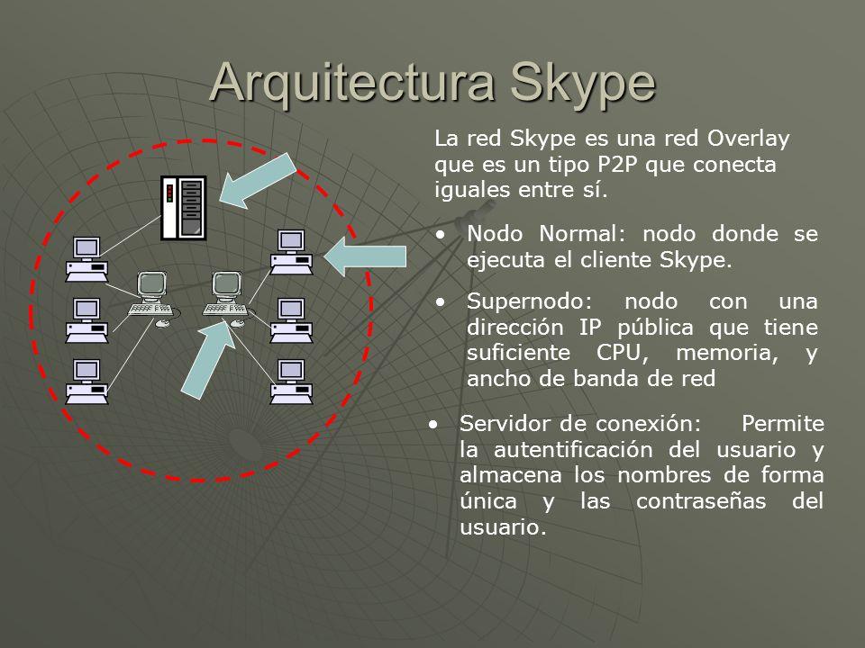 Arquitectura Skype La red Skype es una red Overlay