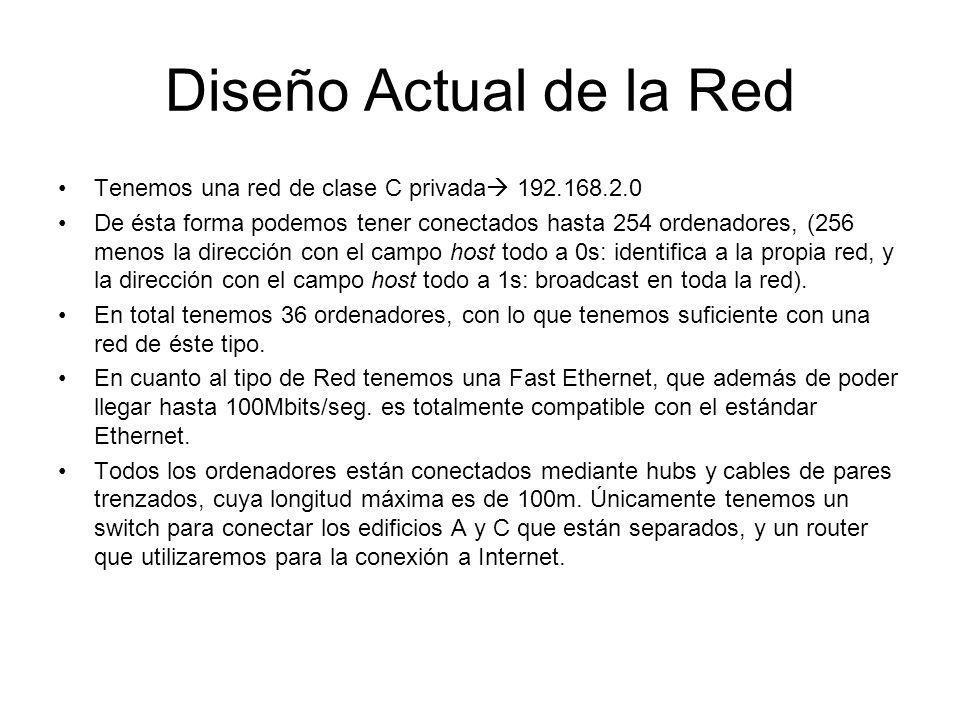 Diseño Actual de la Red Tenemos una red de clase C privada 192.168.2.0.