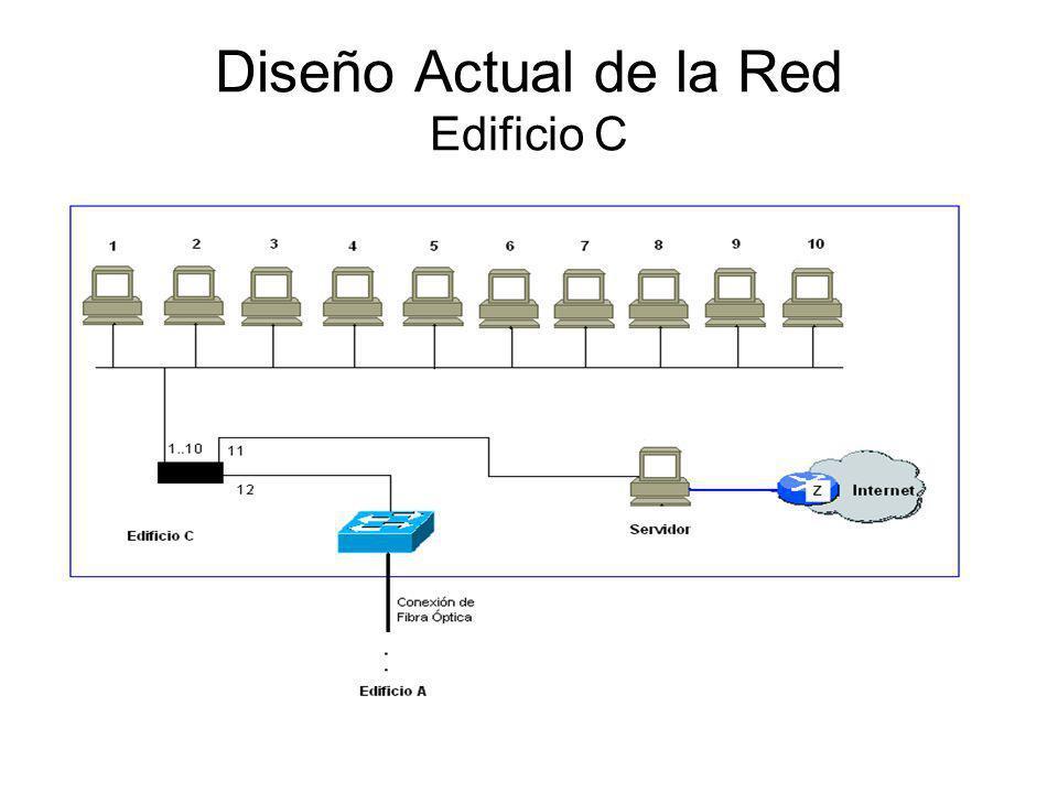 Diseño Actual de la Red Edificio C
