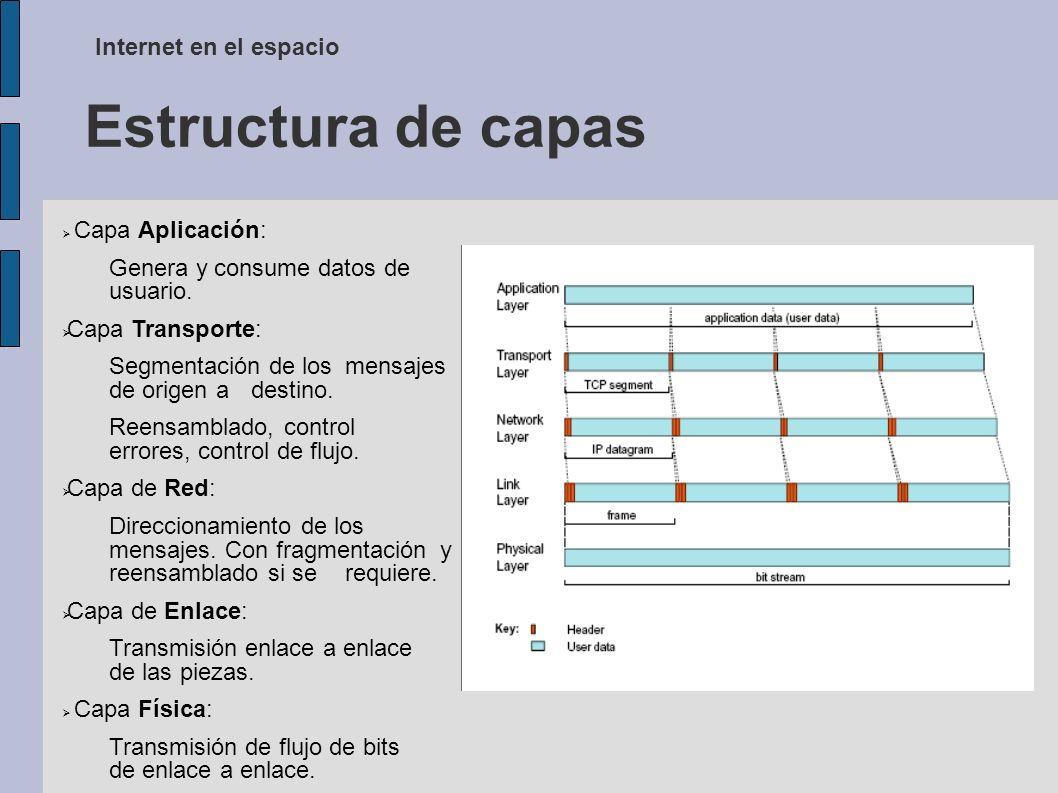 Estructura de capas Internet en el espacio Capa Aplicación: