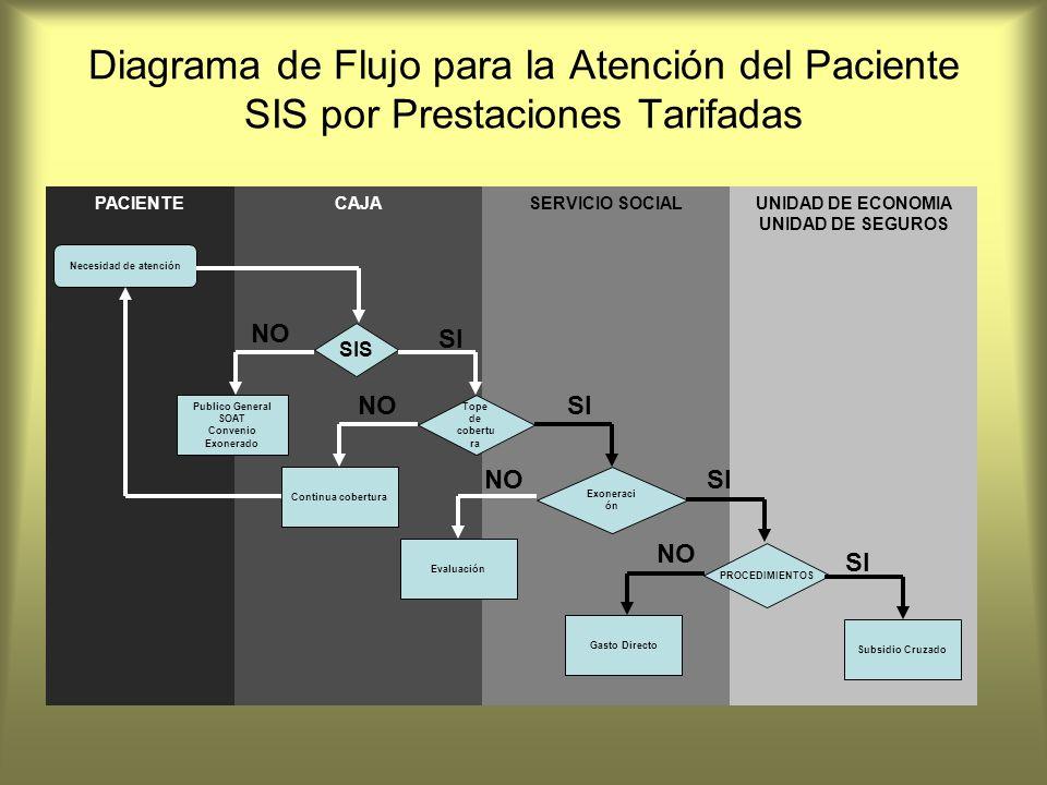 Diagrama de Flujo para la Atención del Paciente SIS por Prestaciones Tarifadas