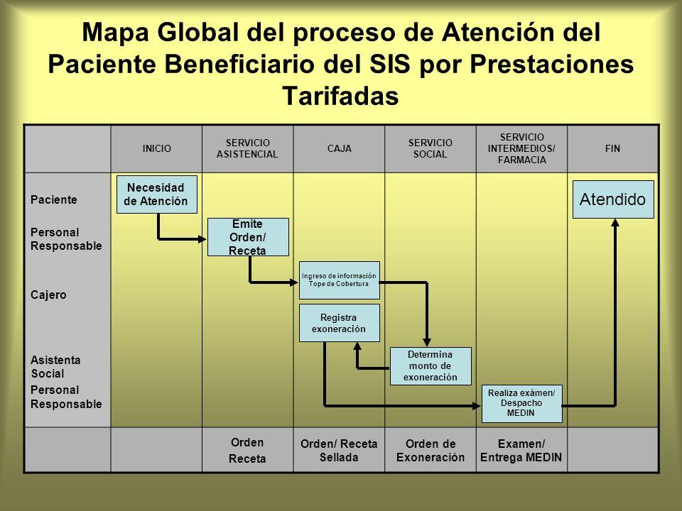 Mapa Global del proceso de Atención del Paciente Beneficiario del SIS por Prestaciones Tarifadas