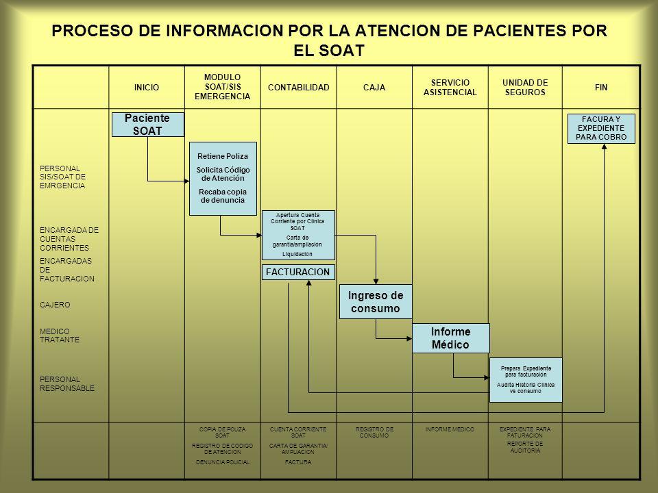 PROCESO DE INFORMACION POR LA ATENCION DE PACIENTES POR EL SOAT