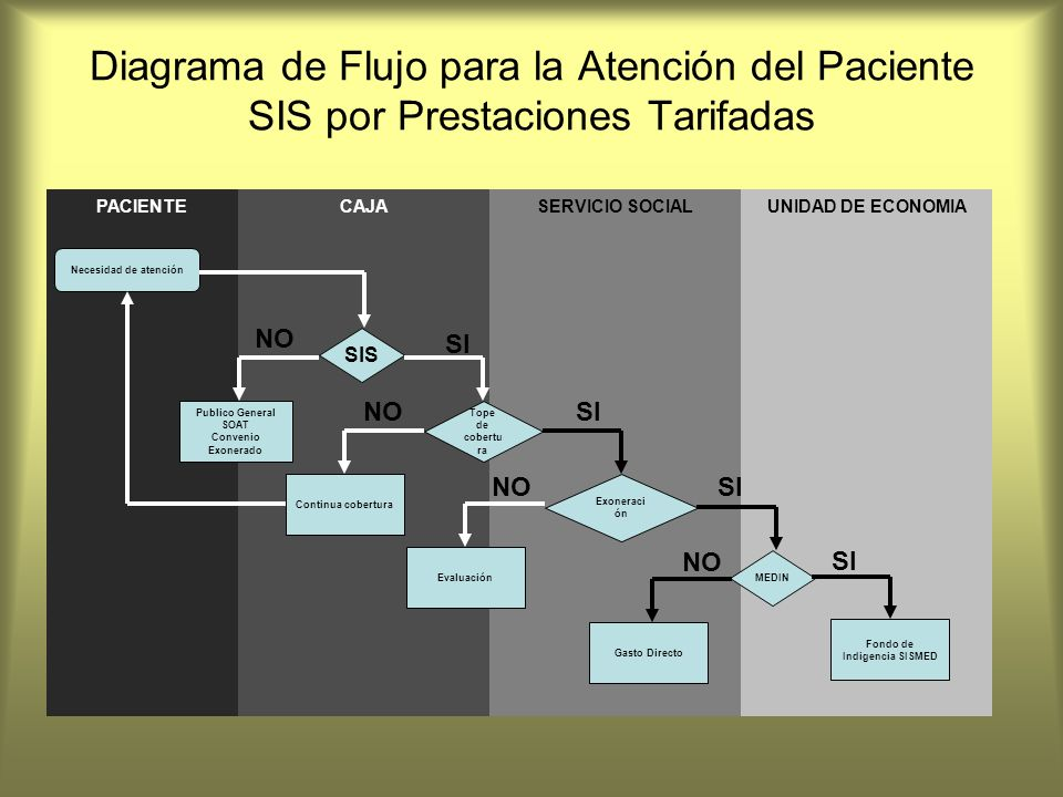 Fondo de Indigencia SISMED