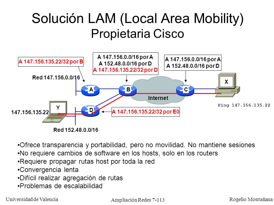 Solución LAM (Local Area Mobility) Propietaria Cisco