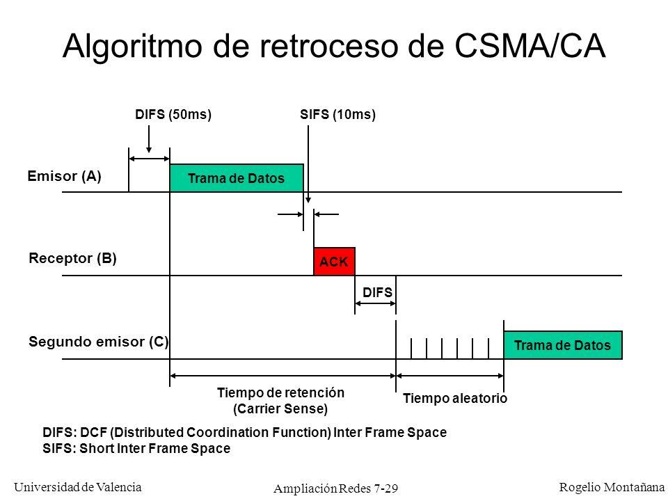 Algoritmo de retroceso de CSMA/CA