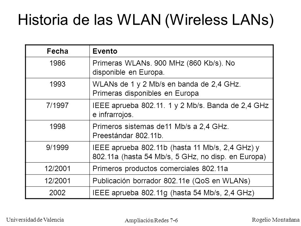 Historia de las WLAN (Wireless LANs)