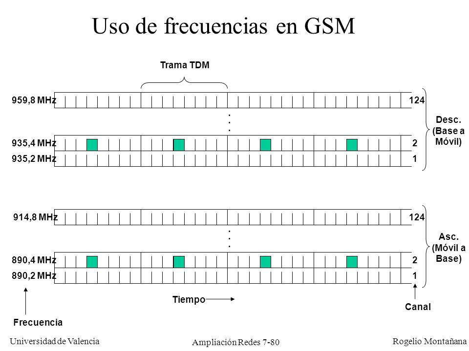 Uso de frecuencias en GSM