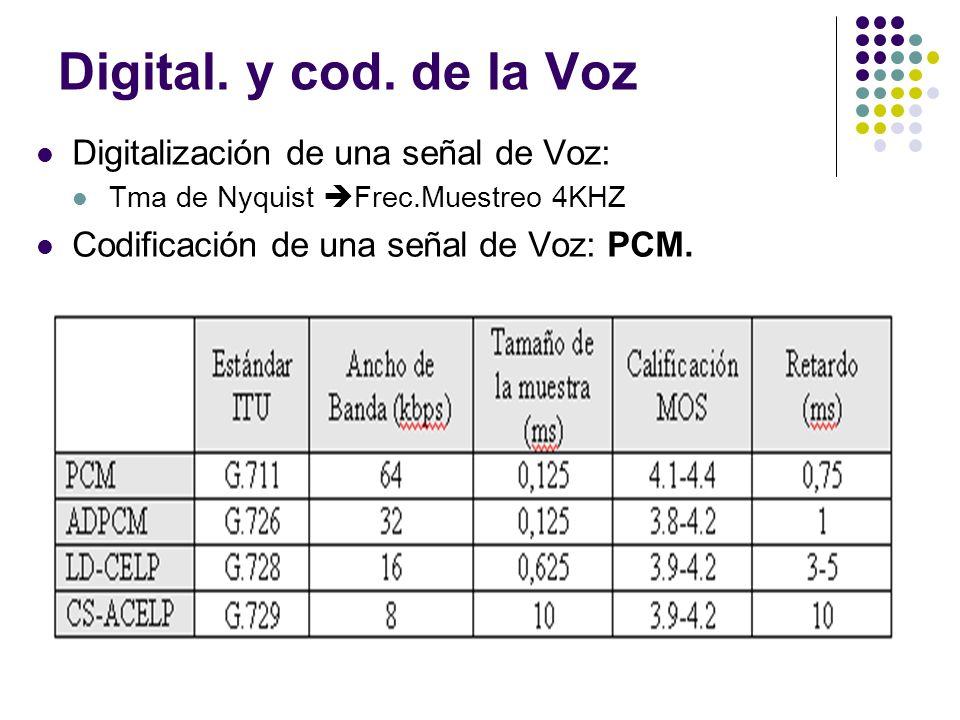 Digital. y cod. de la Voz Digitalización de una señal de Voz: