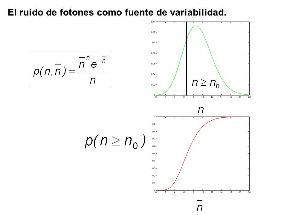 El ruido de fotones como fuente de variabilidad.
