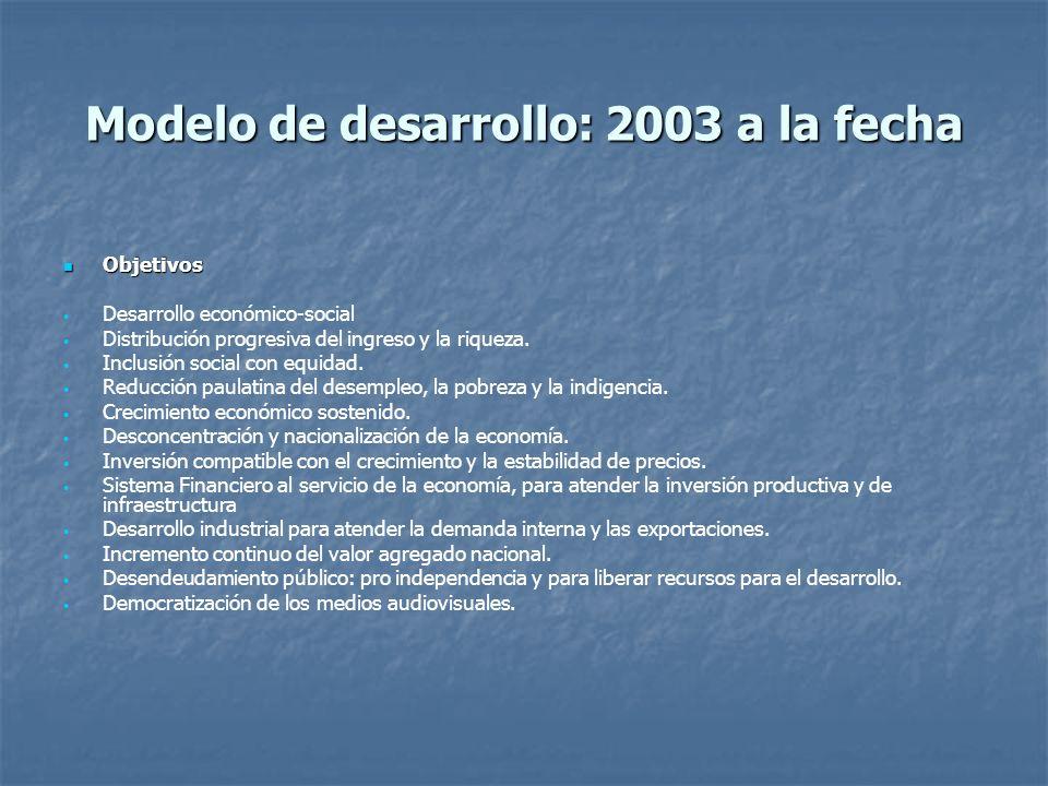 Modelo de desarrollo: 2003 a la fecha
