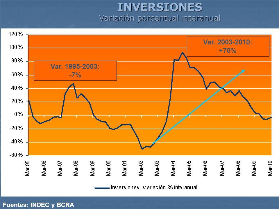 INVERSIONES Variación porcentual interanual