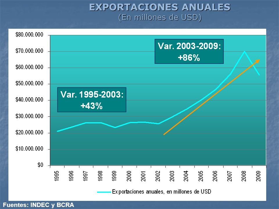 EXPORTACIONES ANUALES (En millones de USD)