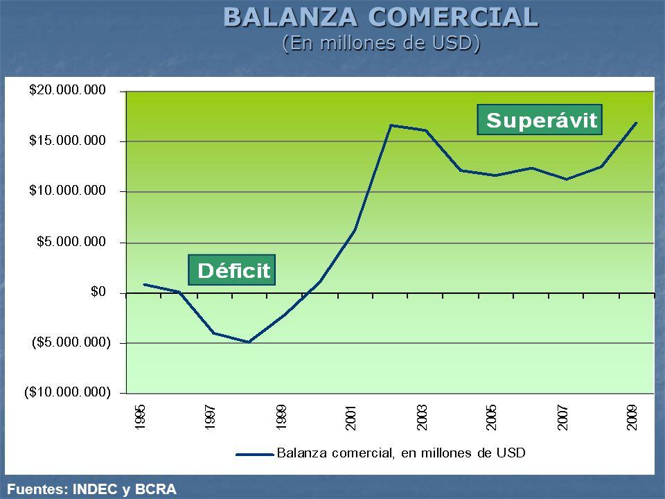 BALANZA COMERCIAL (En millones de USD)