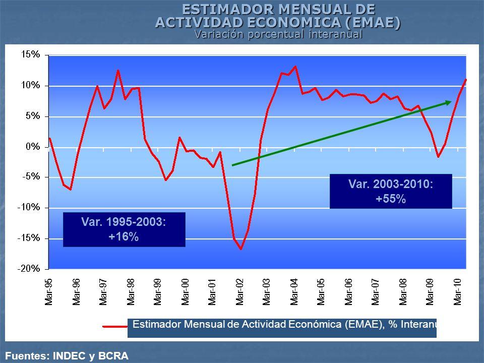 ESTIMADOR MENSUAL DE ACTIVIDAD ECONOMICA (EMAE) Variación porcentual interanual