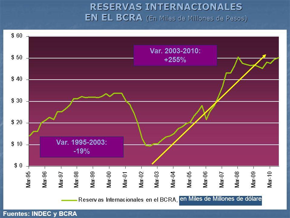 RESERVAS INTERNACIONALES EN EL BCRA (En Miles de Millones de Pesos)