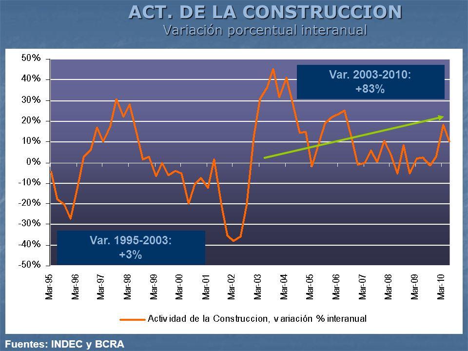 ACT. DE LA CONSTRUCCION Variación porcentual interanual