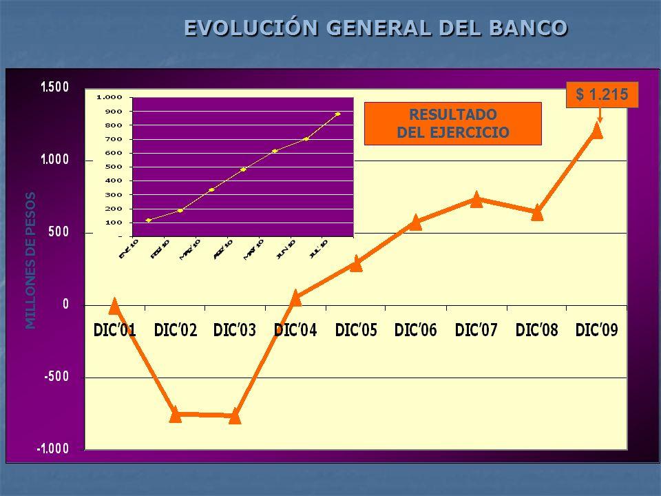 EVOLUCIÓN GENERAL DEL BANCO