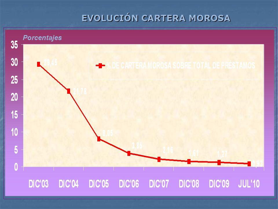 EVOLUCIÓN CARTERA MOROSA