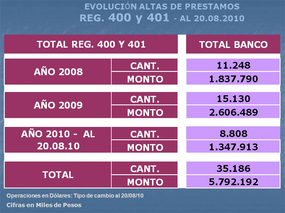 EVOLUCIÓN ALTAS DE PRESTAMOS